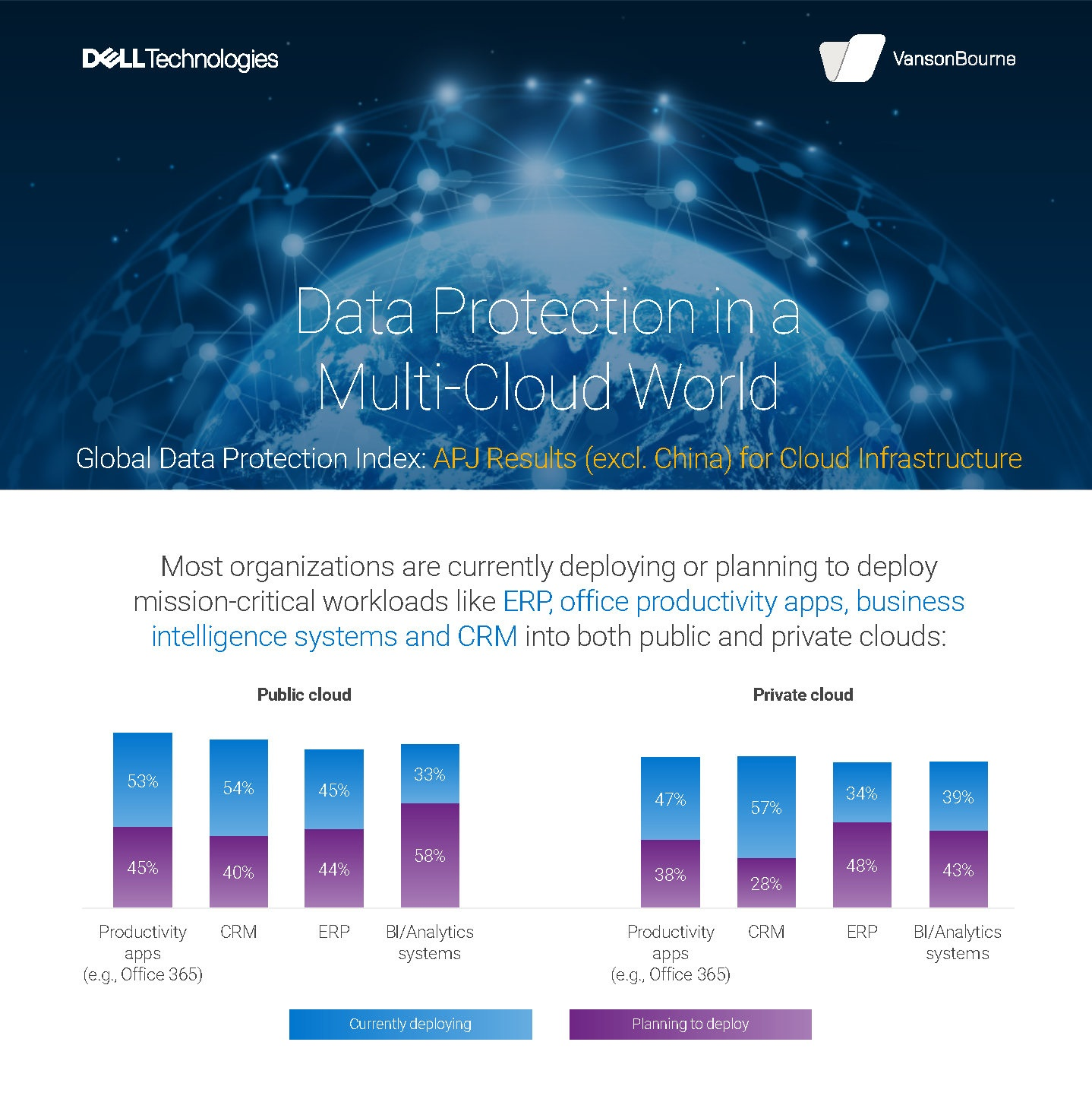 Dell Technologies Research: Cyber Attacks and Disruptive Events Are on the Rise, Affecting 82% of Organizations Surveyed in APJ