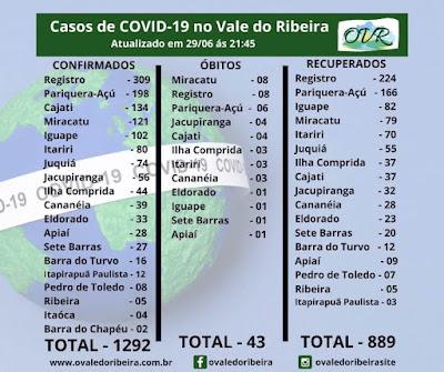 Vale do Ribeira soma 1292 casos positivos, 889  recuperados e 43 mortes do Coronavírus - Covid-19