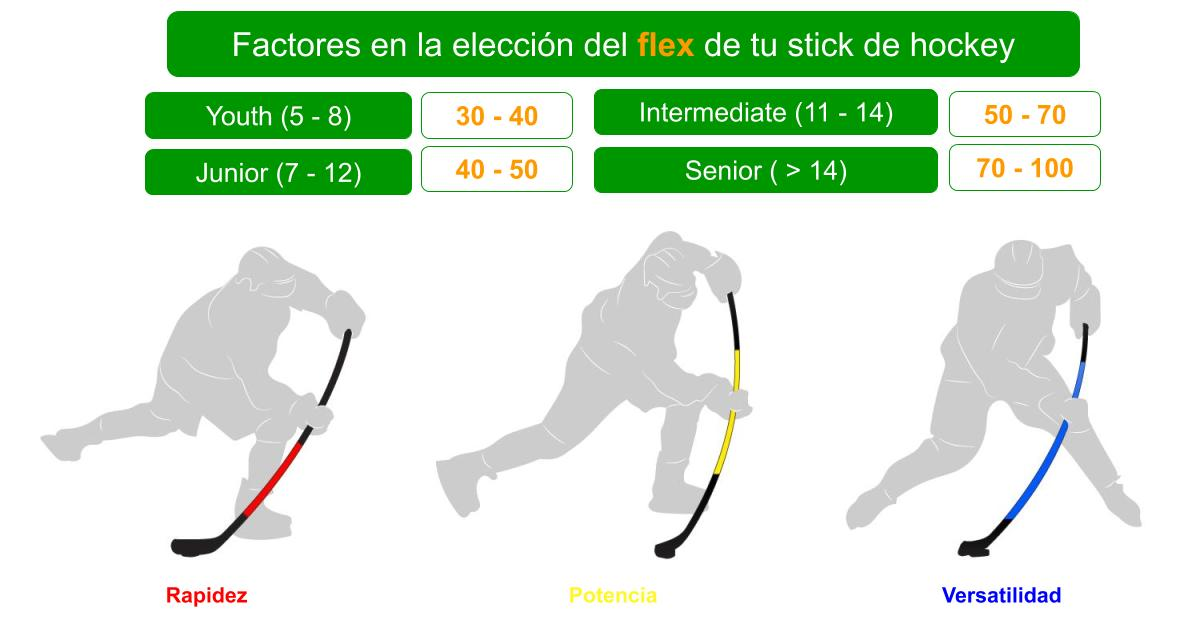 Qué Es El Flex De Un Stick De Hockey Y Cómo Elegirlo