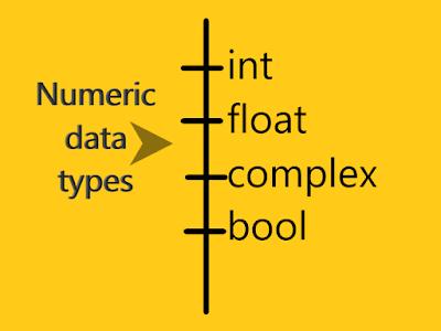Numeric Data types in Python