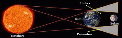 Permalink ke Macam Macam Gerhana Bulan Beserta Proses Terjadinya