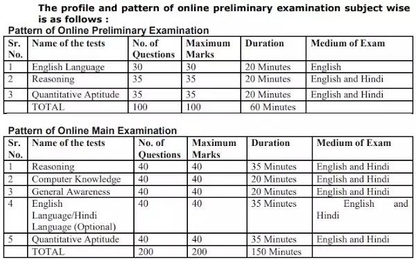BSCB Assistant Multipurpose Vacancy Recruitment Exam pattern 2021