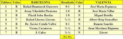 Resultado Match Barcelona-Valencia, 1933