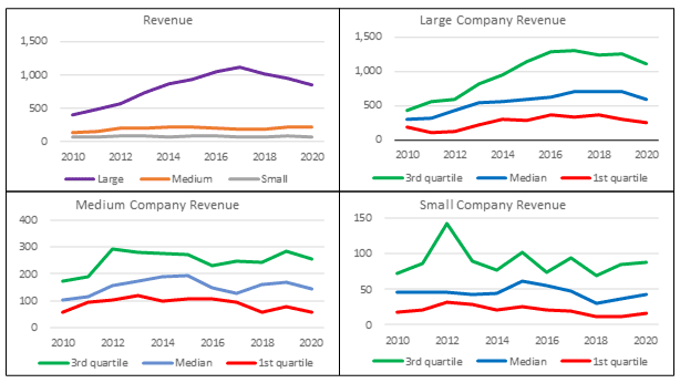 Base rates - average revenue