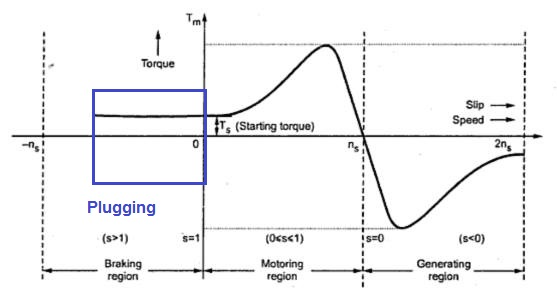 plugging-in-induction-motor