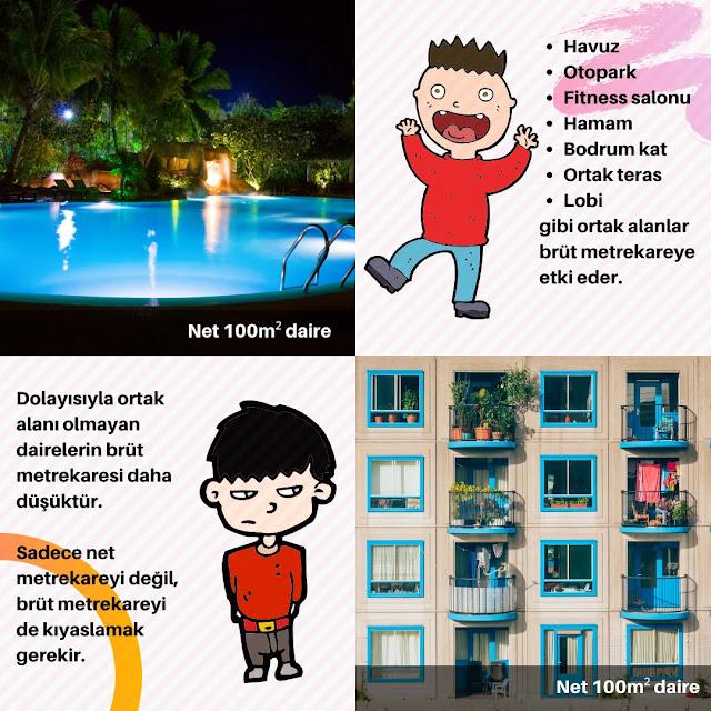Havuz, otopark, fitness salon, hamam, bodrum kat, ortak teras, lobi gibi ortak alanlar brüt metrekareye etki eder.