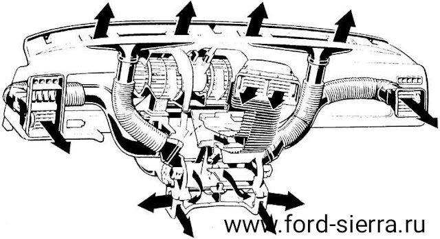 Схема отопления и вентиляции салона автомобиля Форд Сиерра
