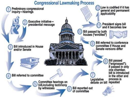 the-legislative-process