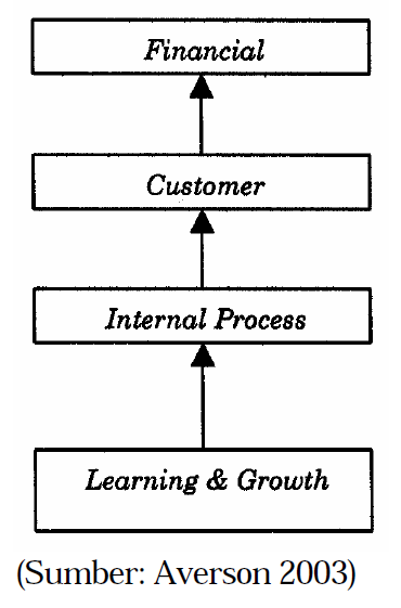 Msdm123 manajemen kinerja berbasis kompetensi dan balanced motivasi dan komunikasi yang efektif malina dan selto 2004 hubungan sebab akibat keempat perspektif tersebut dapat dilihat pada gambar 3 ccuart Choice Image