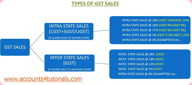 intra state sales, inter state sales, igst sales, cgst and sgst sales