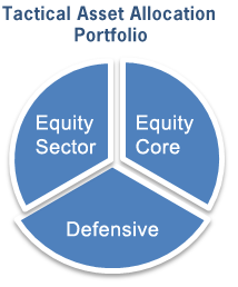 Trade the Market and Invest Smart: Tactical Allocation Funds