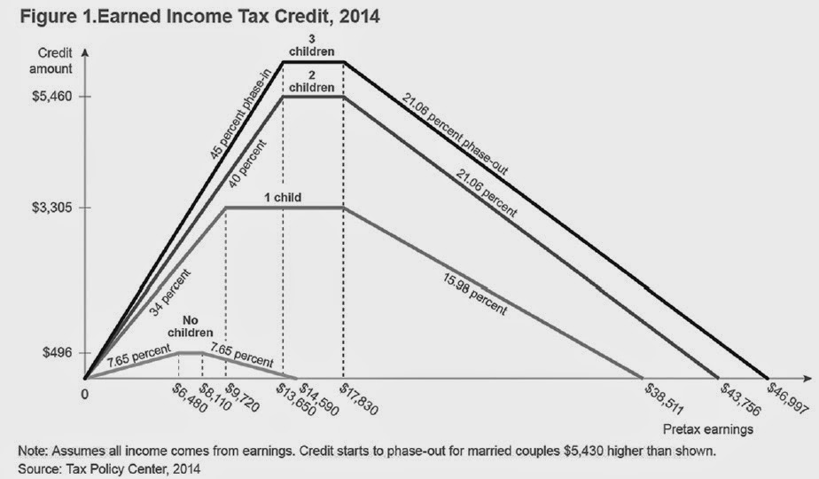 In contrast the eitc is set up so that work disincentives are greatly reduced maag offers  graph familiar to those who know program shows also conversable economist earned income tax credit rh conversableeconomistspot