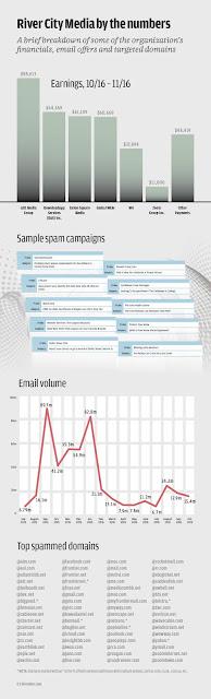 spam infog 100711829 orig - Database di 1,4 miliardi di email rubate da una grande rete dedita allo SPAM
