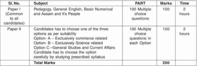 Assam Common PG Teacher Eligibility Test