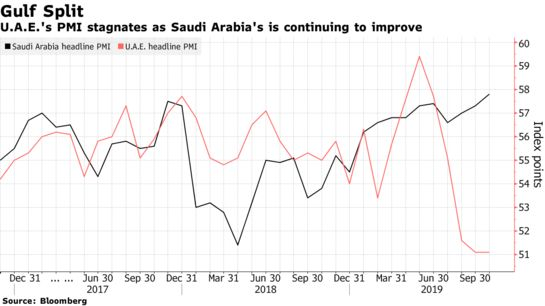 Strongest #Saudi Non-Oil Pickup in Years Can t Break Jobless Funk - Bloomberg