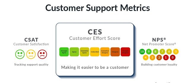 3 chỉ số đo lường trải nghiệm khách hàng cho B2B