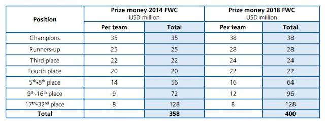 arbitros-futbol-dinero-mundial