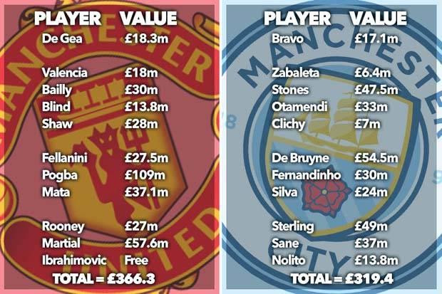 Harga pertandingan Man United vs Man City