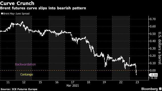 Oil Slumps With Bearish Market Structure Flashing Weak Demand - Bloomberg