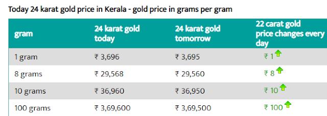today 24 karat gold price in kerala