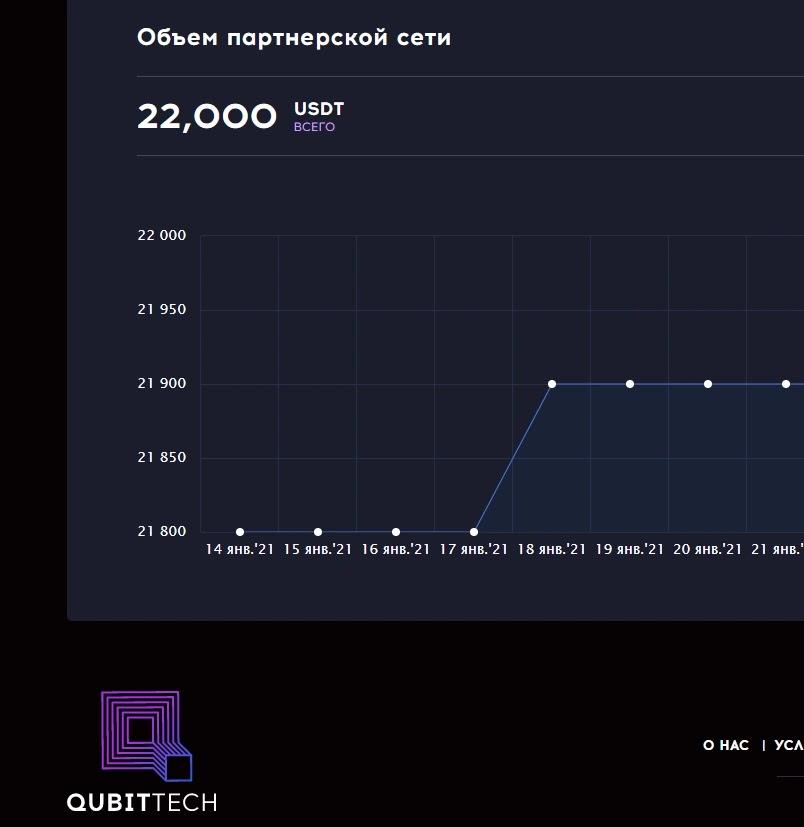 Реферальная статистика QubitTech