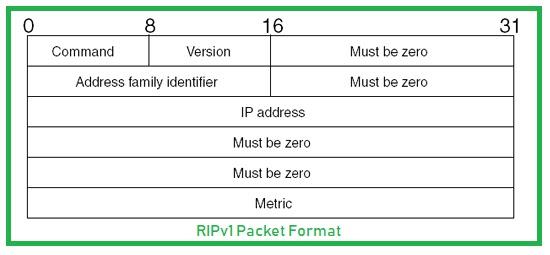 RIPv1 Packet Format