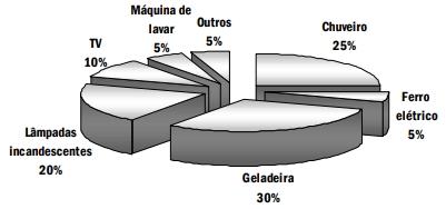 A distribuição média, por tipo de equipamento, do consumo de energia elétrica nas residências no Brasil é apresentada no gráfico