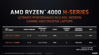 Generasi Prosesor Terbaru, Intel Tiger Lake VS AMD Ryzen 4000