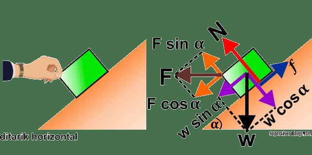 penerapan atau aplikasi hukum newton pada gerak benda di bidang miring kasar