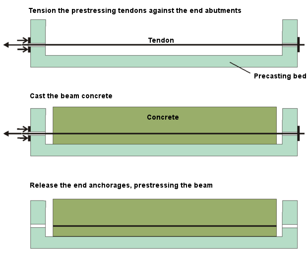 Uses of prestressed concrete