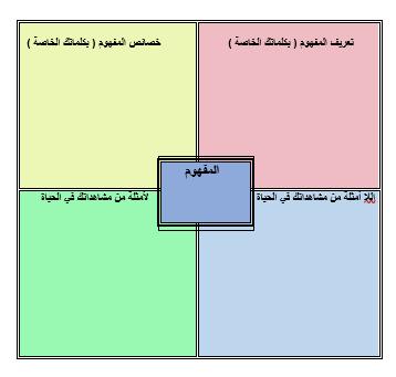 إستراتيجية نموذج فراير