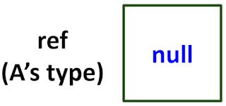Referensi dari tipe A, yang disebut juga ref dideklarasikan pada Java
