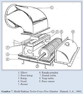 Prinsip Kerja Turbin Air impuls