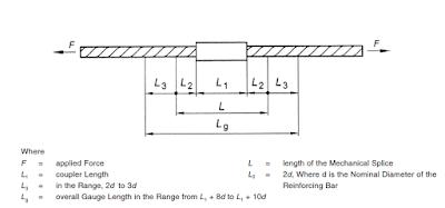 Tensile strength Test of Rebar Coupler | Coupler testing Standards