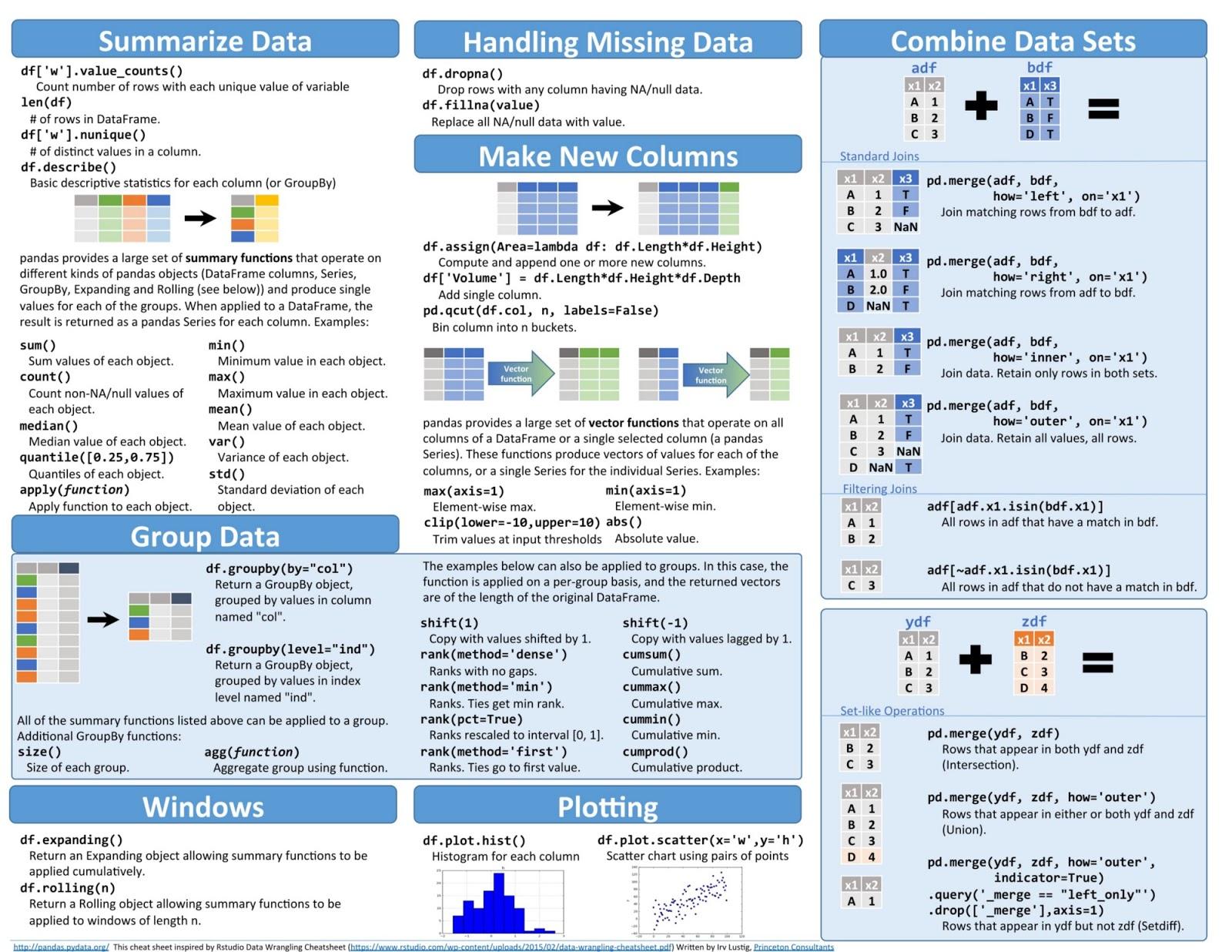 Python Basic, Cheat Sheets & ETL | VelocityOn Learning