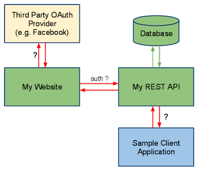 How to enable Http Basic Authentication in Spring Security