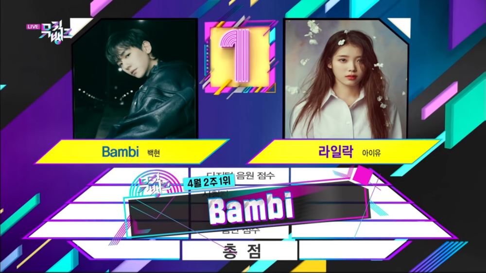 Baekhyun Takes Home The 1st Trophy for 'Bambi' on 'KBS Music Bank'