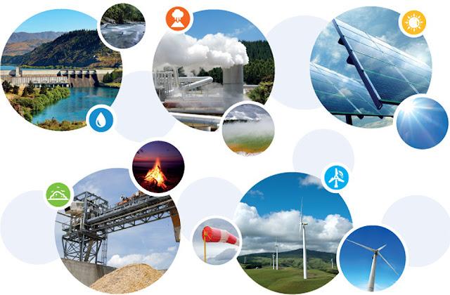 أنواع الطاقة المتجددة