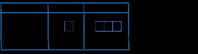 Posisi/orientasi atau orbital