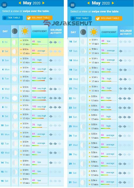 tabel pasang surut laut cirebon