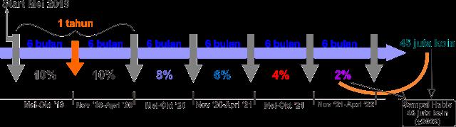 grafik persentase DDKoin
