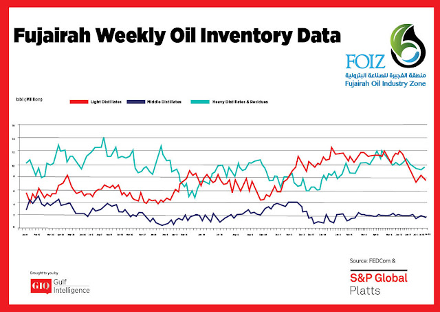 Chart Attribute: Fujairah Weekly Oil Inventory Data (Jan 9, 2017 - July 22, 2019) / Source: The Gulf Intelligence