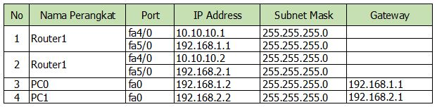 topologi fiber optik dan router