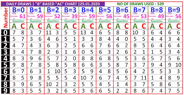 Kerala Lottery Winning Number Daily Tranding And Pending  B based AC chart  on  25.01.2020