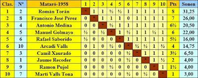 Clasificación final por orden de puntuación del I Torneo Nacional de Ajedrez de Mataró 1948