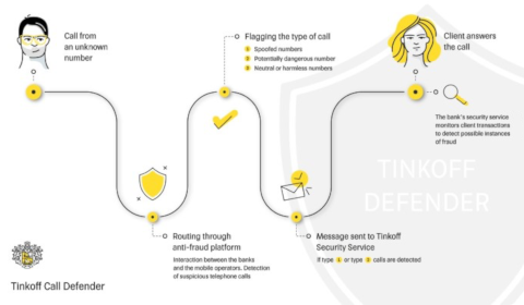 Tinkoff Call Defender