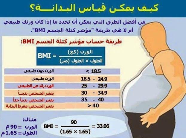مركز الطب الوقائي بدبا الحصن ما هو مؤشر كتلة الجسم وما هي طريقة قياسه وقياس الوزن المثالي