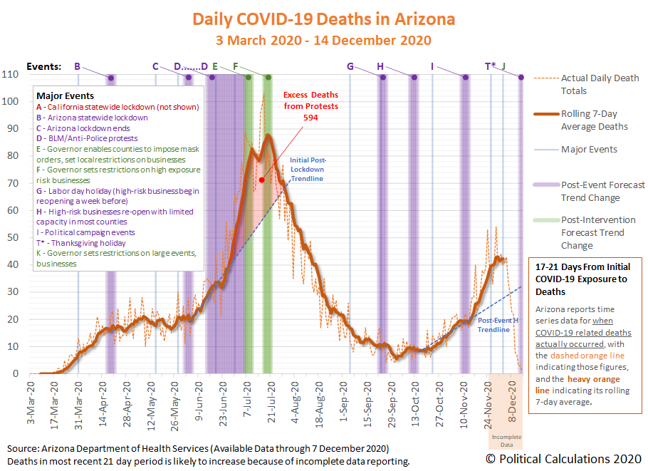 Arizona: COVID-19 Deaths, 30 March 2020 - 14 December 2020