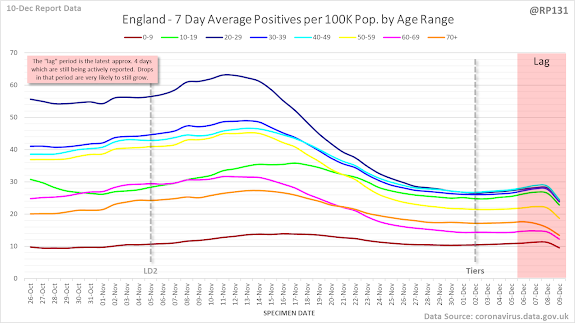 101220 7 day rolling average new cases UK by age