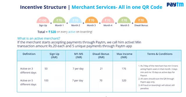 Paytm Merchant Commission
